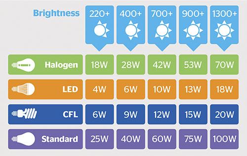 Lumen-light-bulb-brightness-comparison